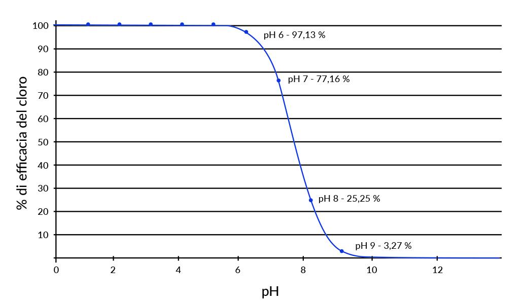 grafico cloro ph manutenzione acqua pulizia piscina